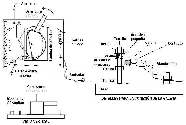 Detalles de construcción de la galena