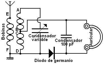 Esquema de conexiones de esta radio-galena