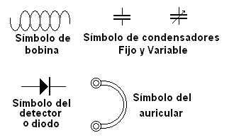 Símbolos a utilizar en la radio a galena