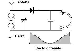 El condensador fijo y el auricular