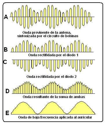 Forma de las ondas sintonizadas